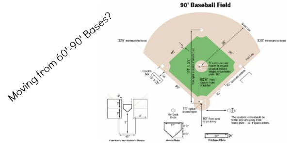 Tips For Moving From 60 90 Foot Bases Colonial Baseball
